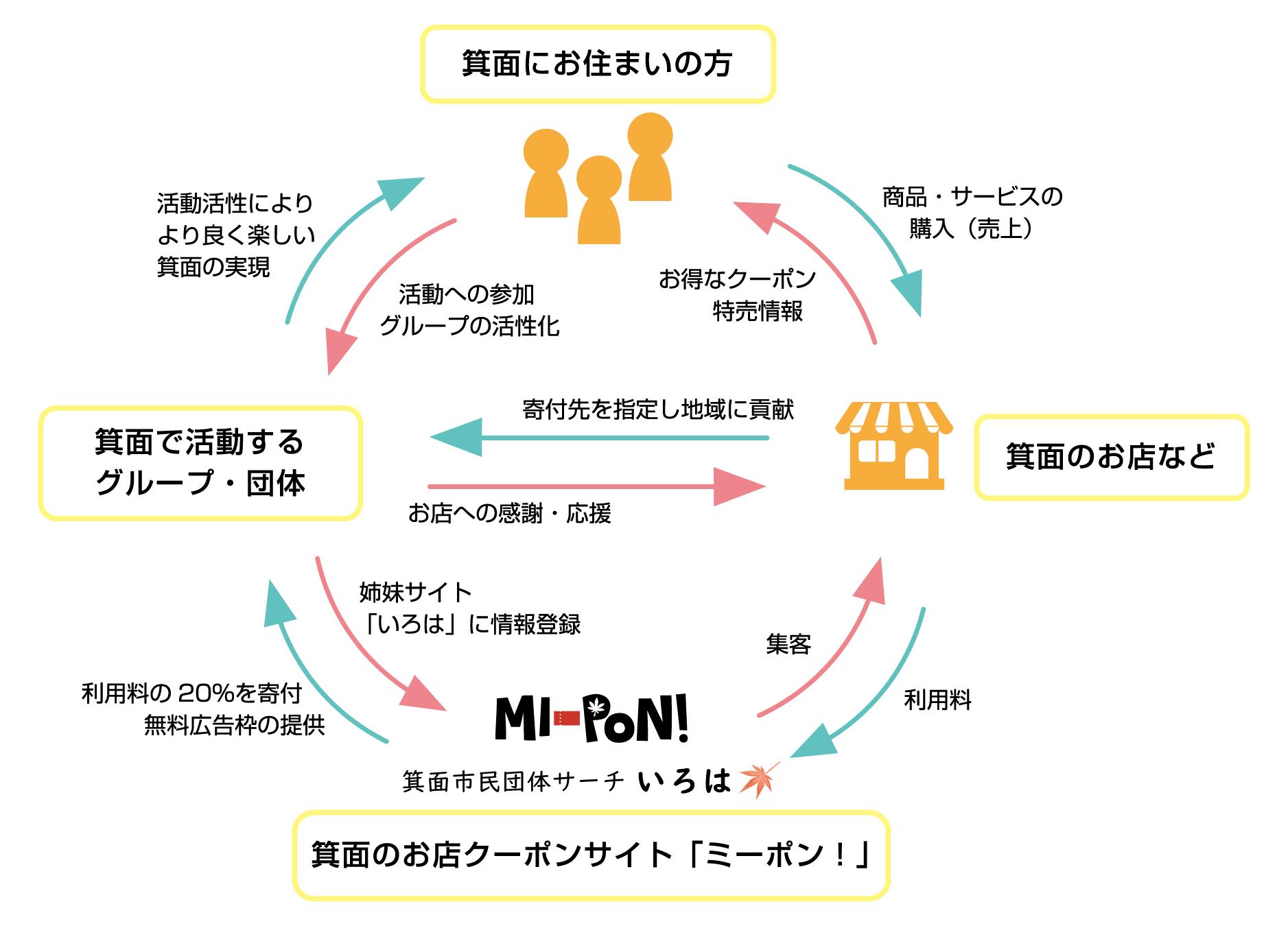 ミーポン!の支援システム